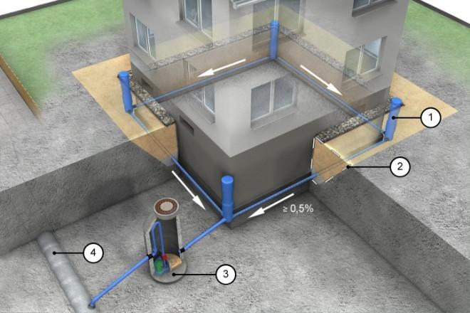 Pumpe drainageschacht